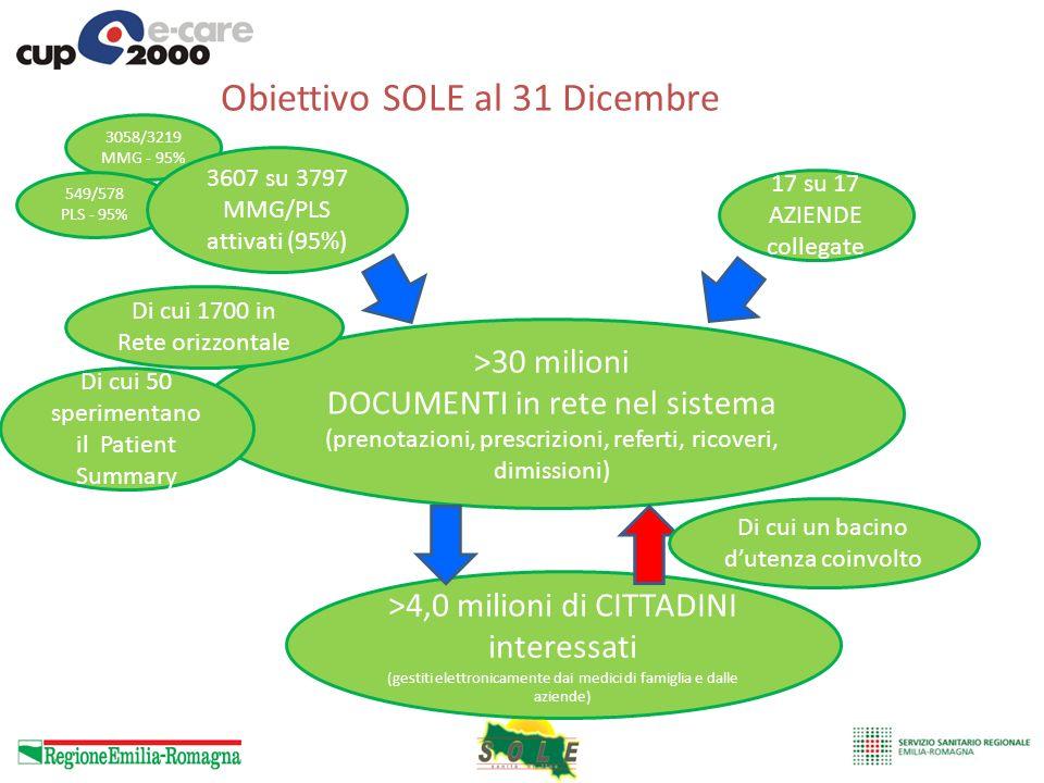 Obiettivo SOLE al 31 Dicembre