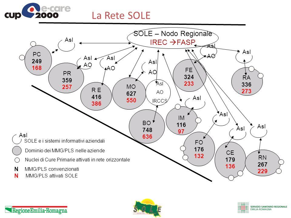 La Rete SOLE SOLE – Nodo Regionale IREC FASP Asl Asl AO Asl PC 249