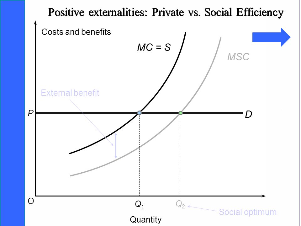 Positive externalities: Private vs. Social Efficiency
