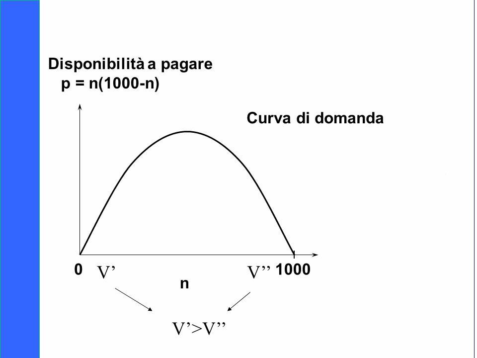 V' V'' V'>V'' Disponibilità a pagare p = n(1000-n) Curva di domanda