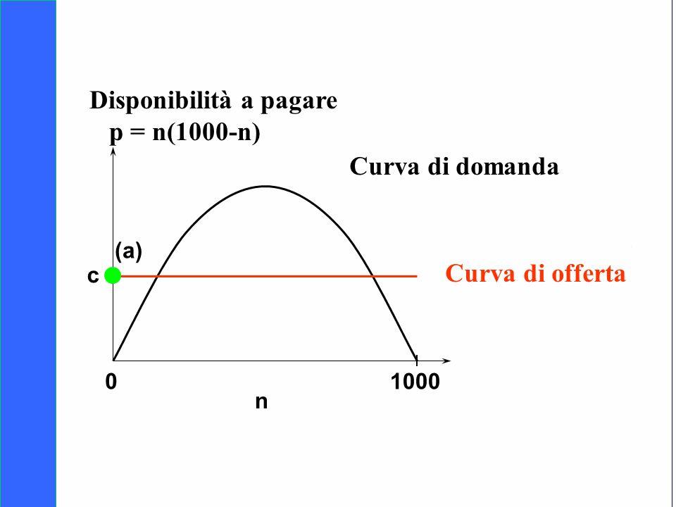 Disponibilità a pagare p = n(1000-n)