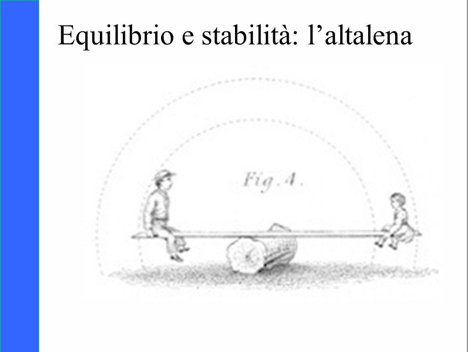 Equilibrio e stabilità: l'altalena