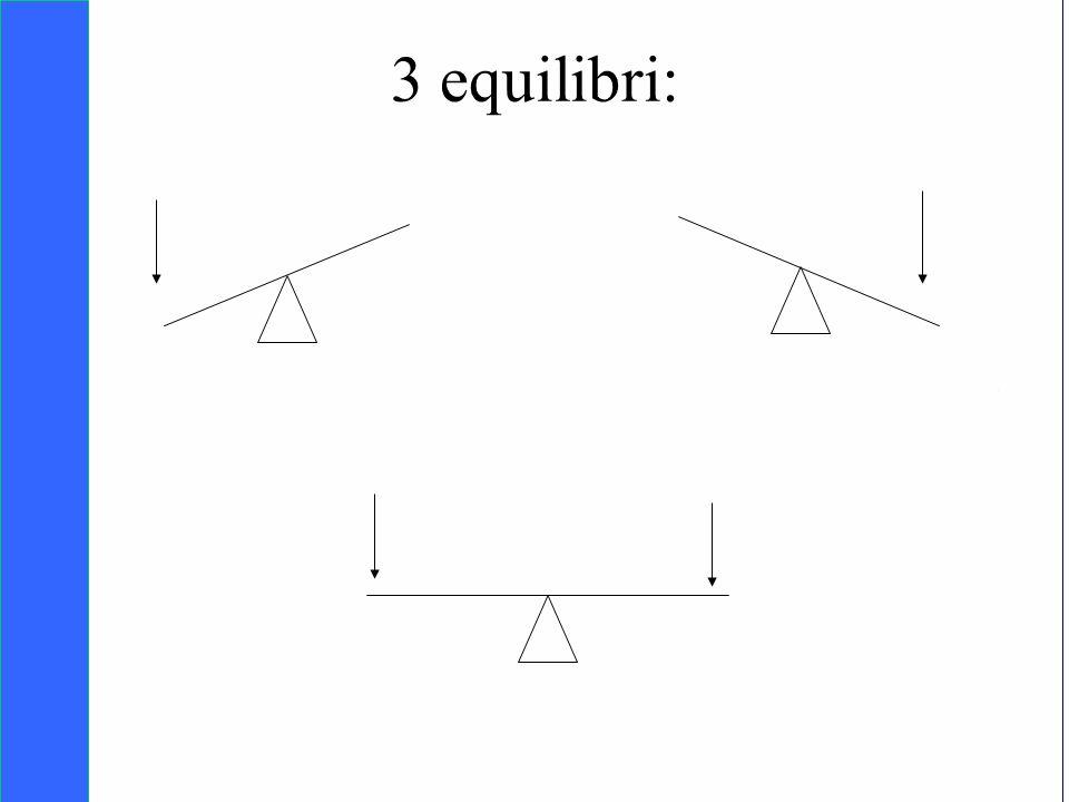 3 equilibri: