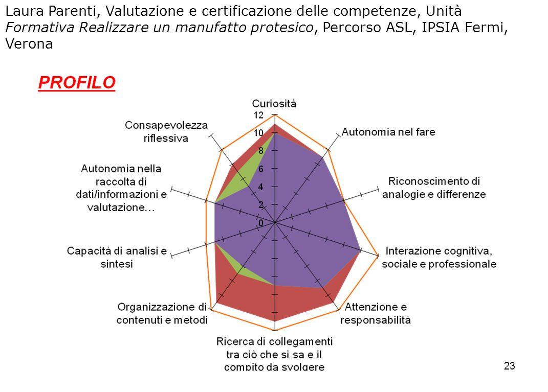 Laura Parenti, Valutazione e certificazione delle competenze, Unità Formativa Realizzare un manufatto protesico, Percorso ASL, IPSIA Fermi, Verona