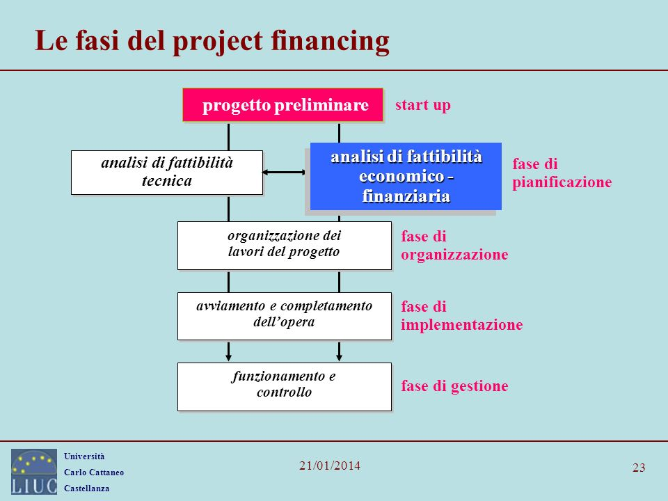 Le fasi del project financing