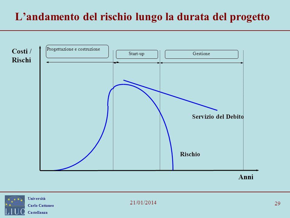 L'andamento del rischio lungo la durata del progetto