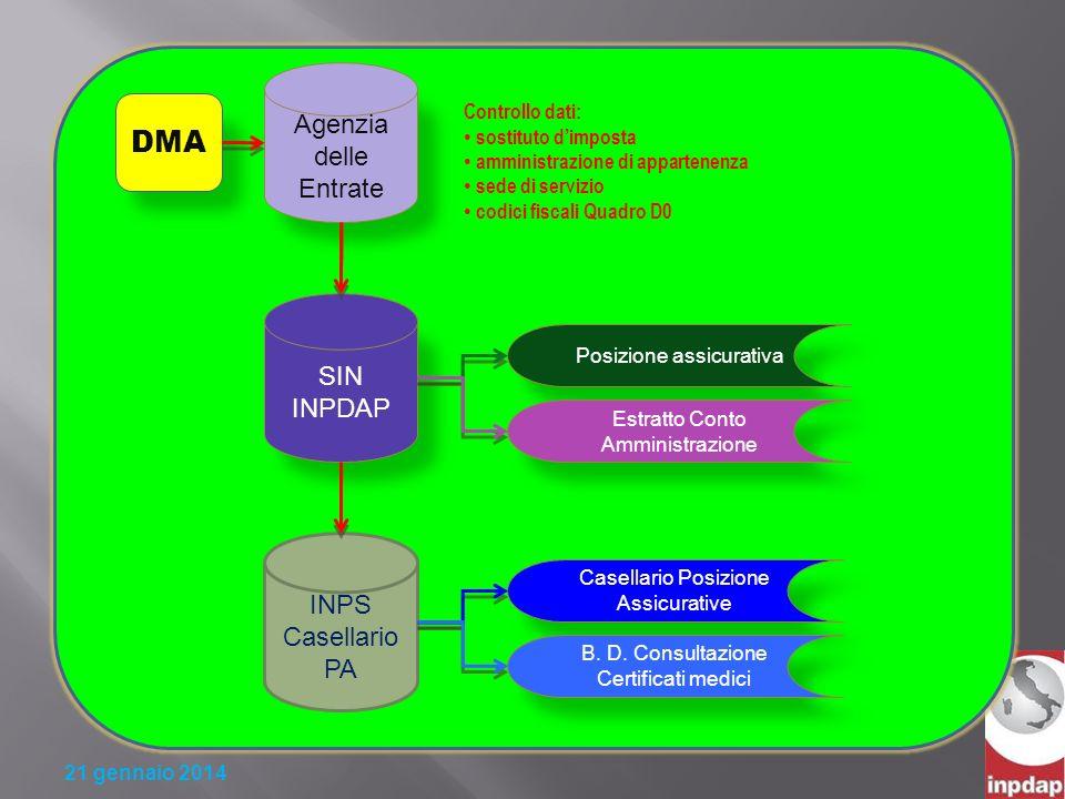 DMA Agenzia delle Entrate SIN INPDAP INPS Casellario PA
