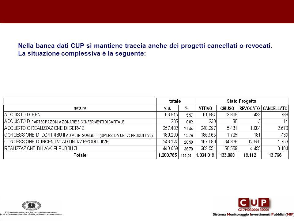 Nella banca dati CUP si mantiene traccia anche dei progetti cancellati o revocati.