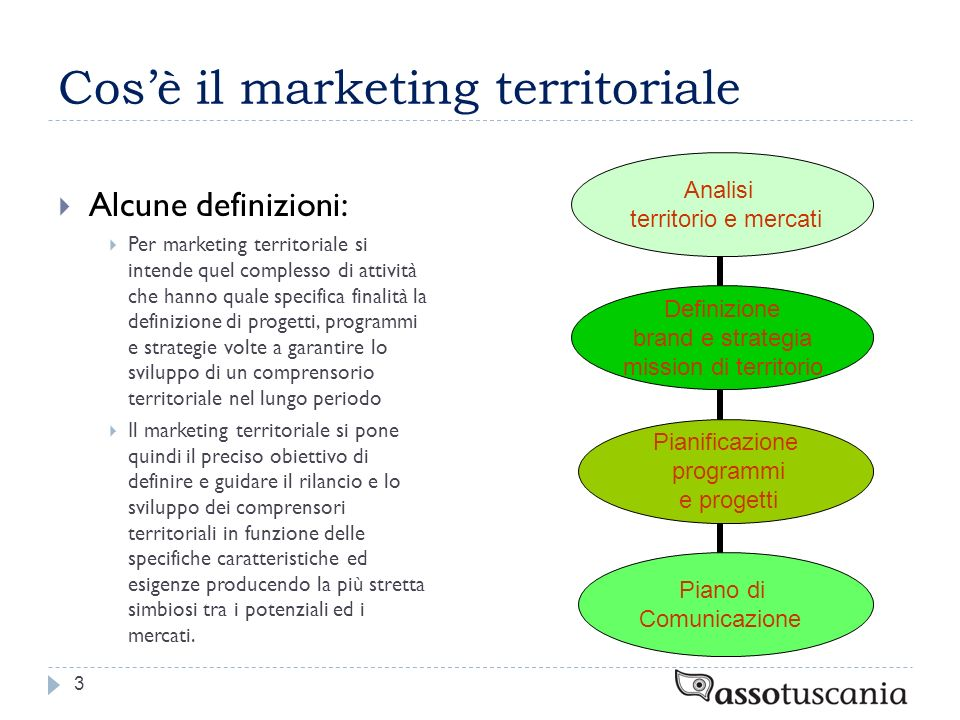 Cos'è il marketing territoriale