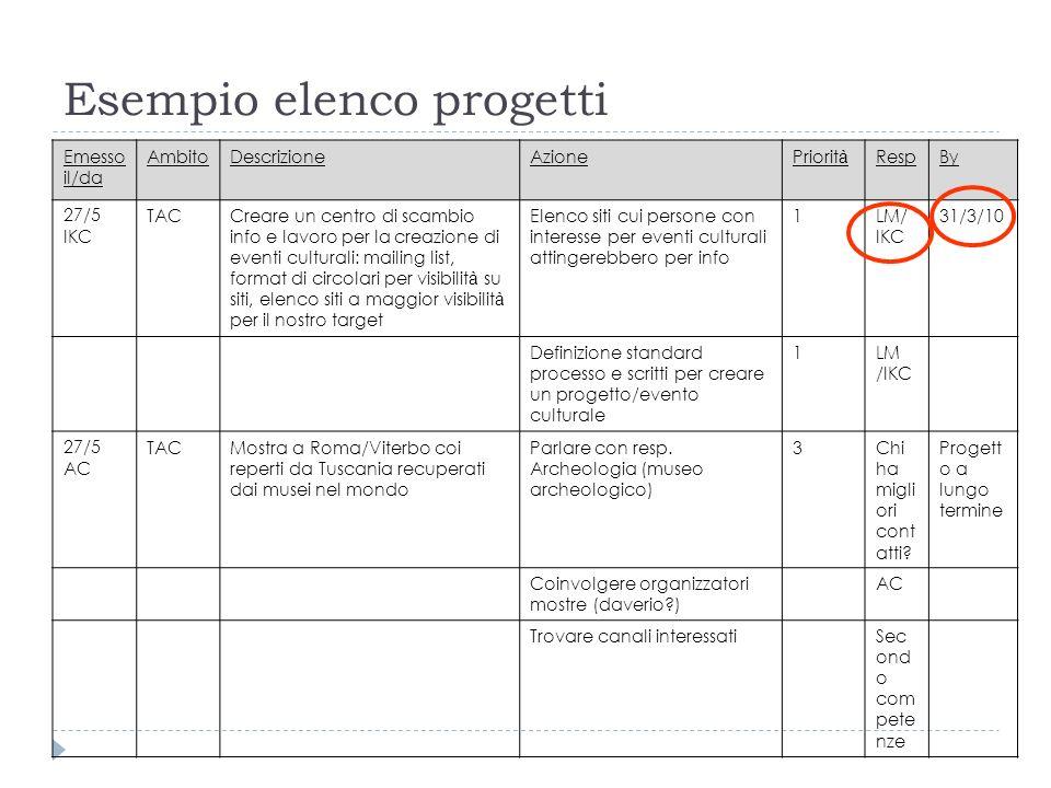 Esempio elenco progetti