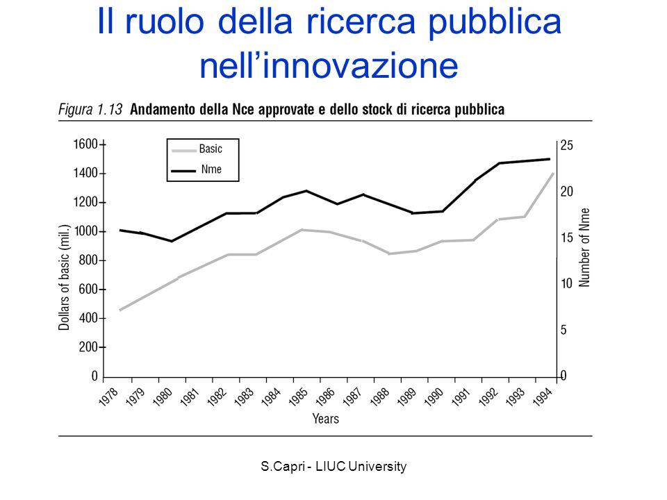 Il ruolo della ricerca pubblica nell'innovazione