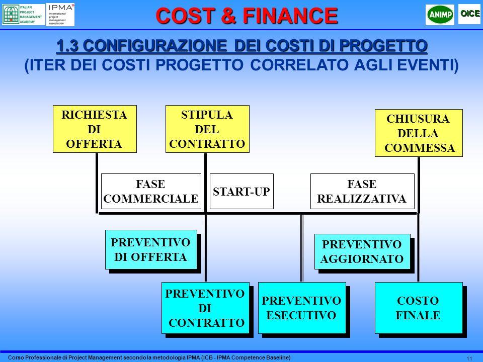 COST & FINANCE 1.3 CONFIGURAZIONE DEI COSTI DI PROGETTO (ITER DEI COSTI PROGETTO CORRELATO AGLI EVENTI)