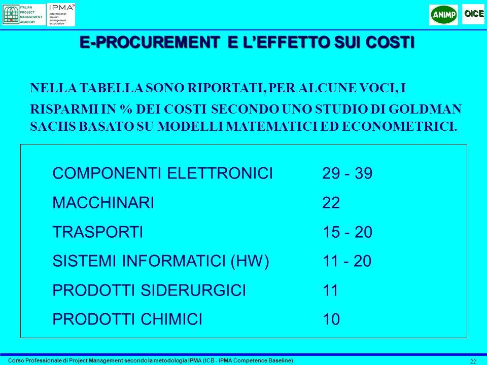 E-PROCUREMENT E L'EFFETTO SUI COSTI