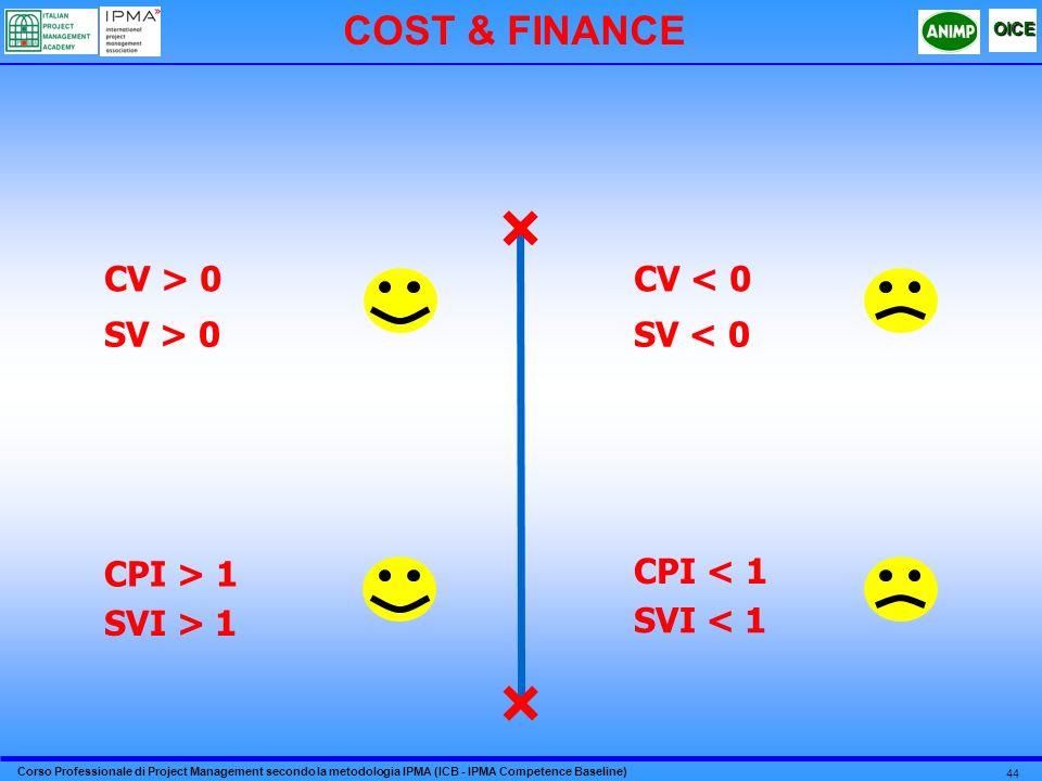 COST & FINANCE CV > 0 CV < 0 SV > 0 SV < 0 CPI > 1