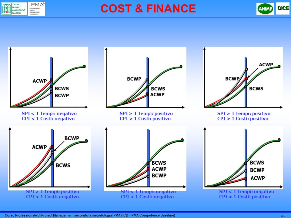 COST & FINANCE SPI < 1 Tempi: negativo CPI < 1 Costi: negativo