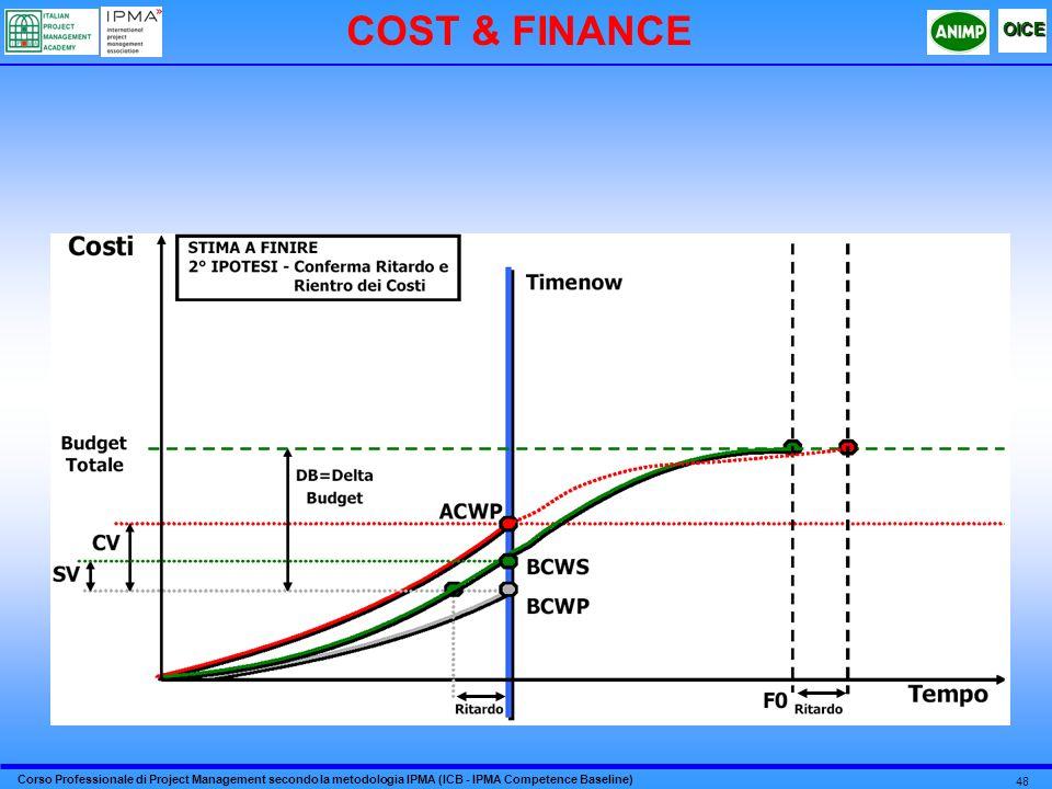 COST & FINANCE