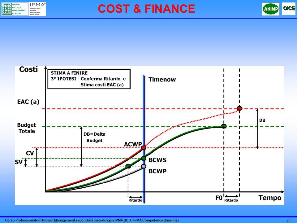 COST & FINANCE DB