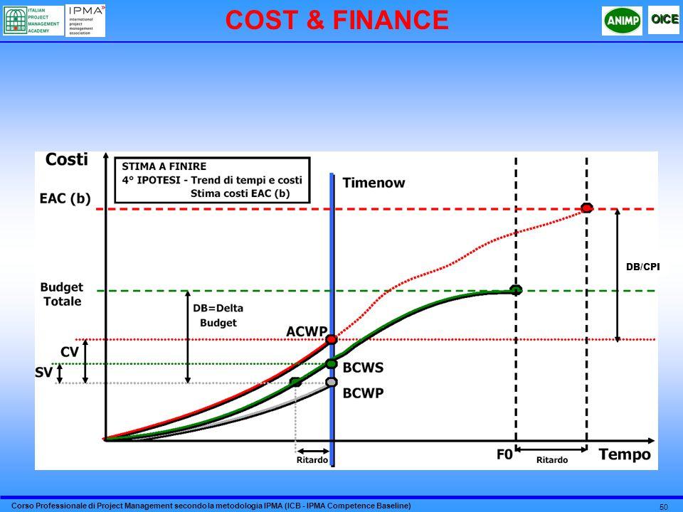 COST & FINANCE DB/CPI