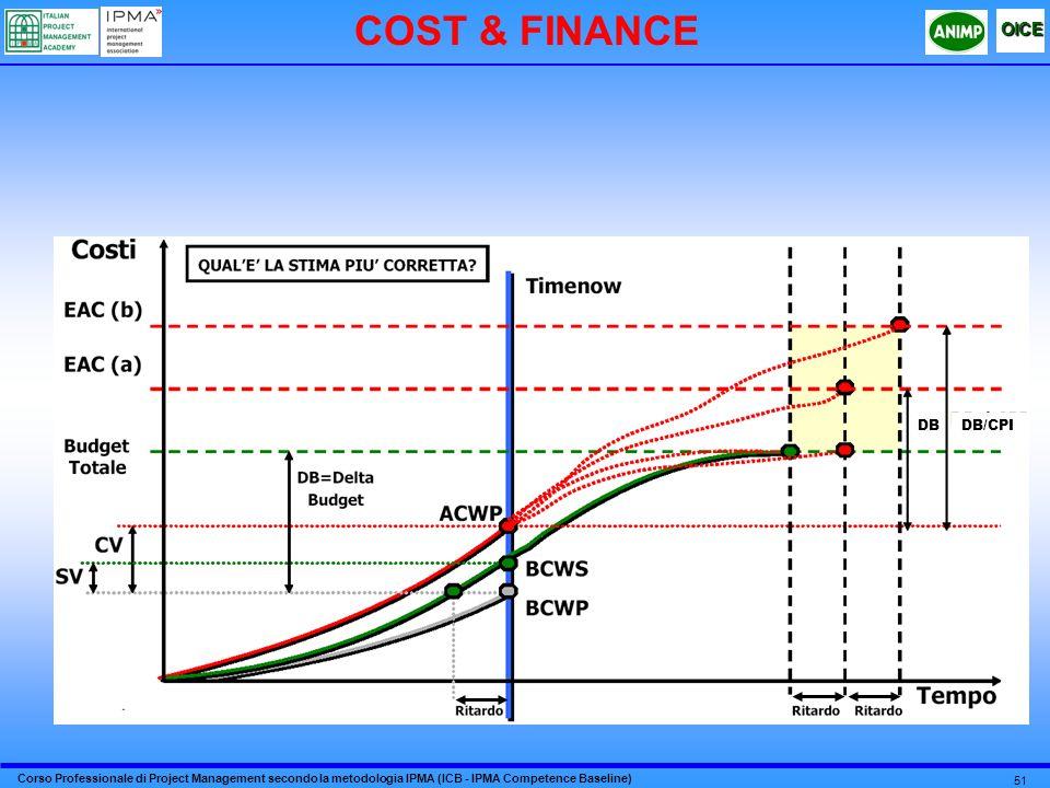 COST & FINANCE DB DB/CPI