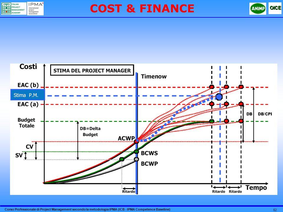 COST & FINANCE DB/CPI DB