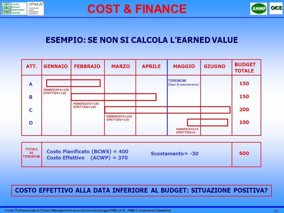 COST & FINANCE ESEMPIO: SE NON SI CALCOLA L'EARNED VALUE