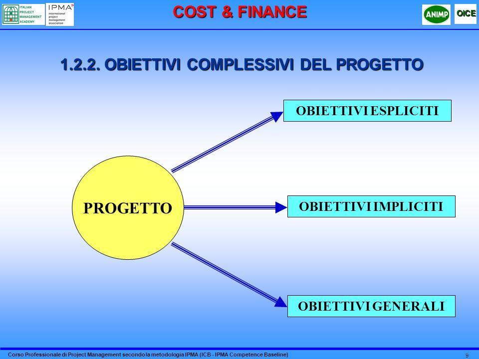 1.2.2. OBIETTIVI COMPLESSIVI DEL PROGETTO