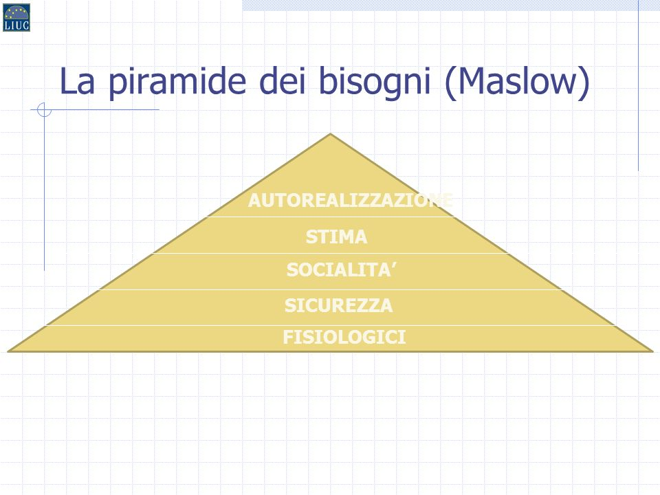 La piramide dei bisogni (Maslow)