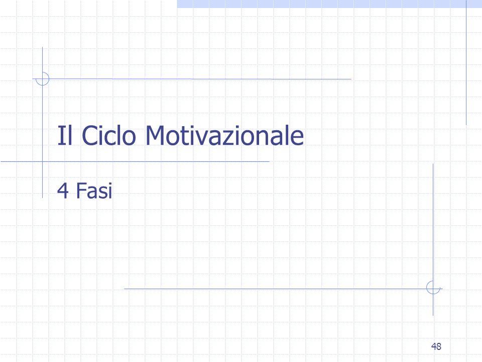 Il Ciclo Motivazionale