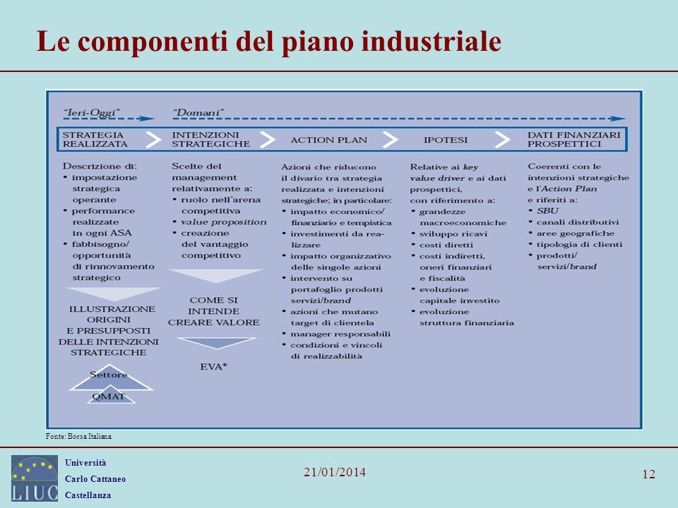 Le componenti del piano industriale