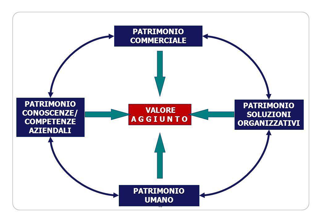 PATRIMONIOCOMMERCIALE. PATRIMONIO. CONOSCENZE/ COMPETENZE. AZIENDALI. PATRIMONIO. SOLUZIONI. ORGANIZZATIVI.