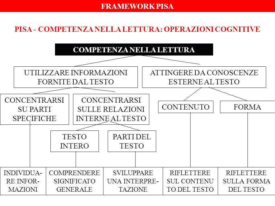 PISA - COMPETENZA NELLA LETTURA: OPERAZIONI COGNITIVE