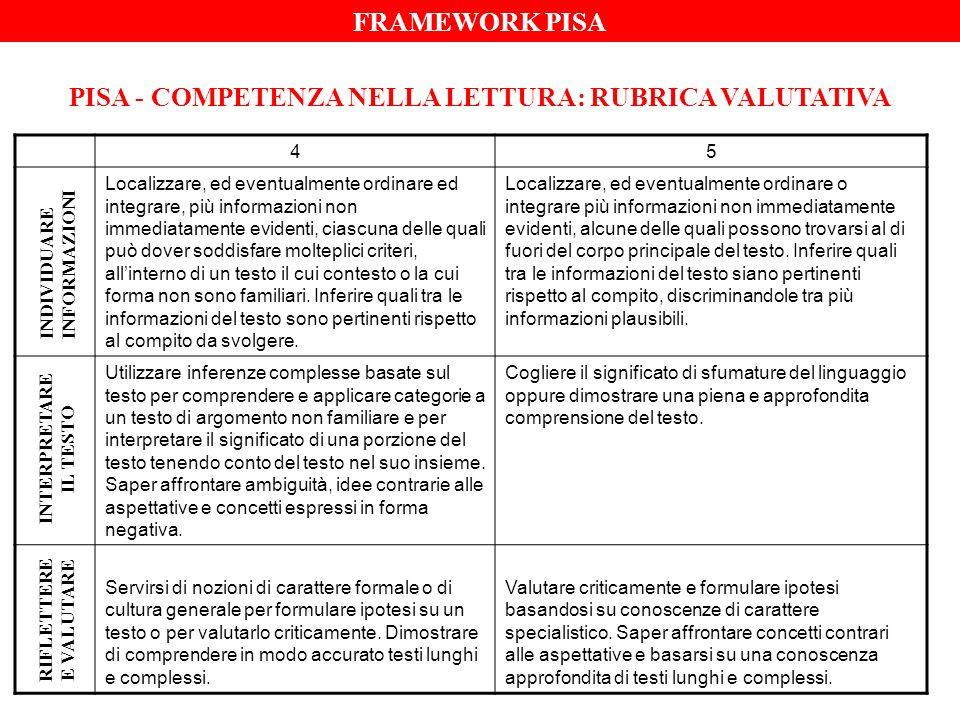 PISA - COMPETENZA NELLA LETTURA: RUBRICA VALUTATIVA