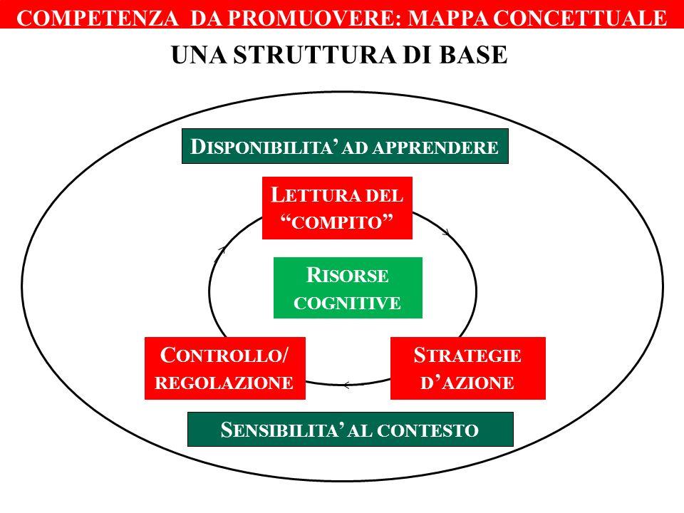 Una struttura di base COMPETENZA DA PROMUOVERE: MAPPA CONCETTUALE