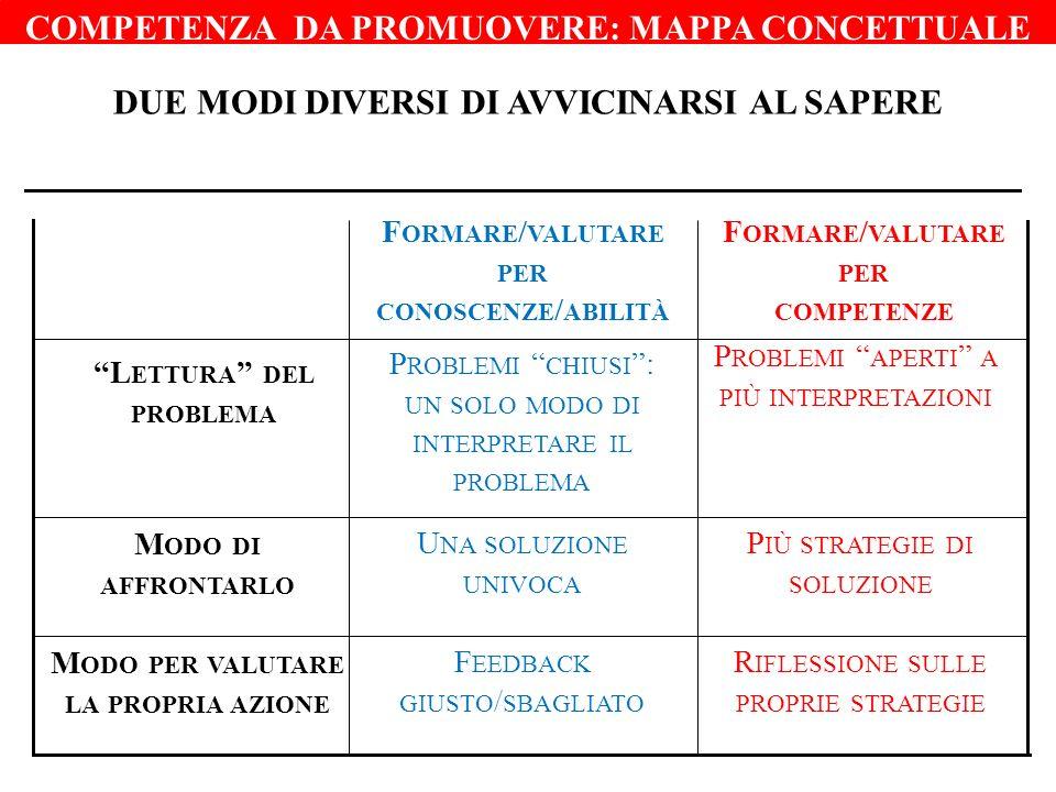 COMPETENZA DA PROMUOVERE: MAPPA CONCETTUALE