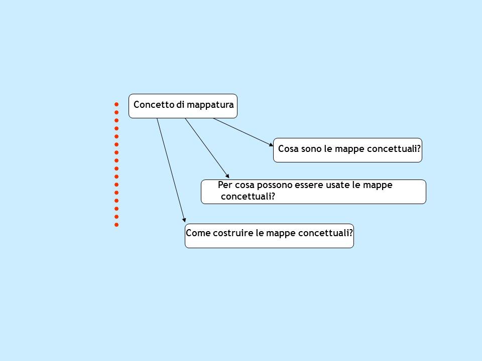 Concetto di mappatura Cosa sono le mappe concettuali Per cosa possono essere usate le mappe. concettuali