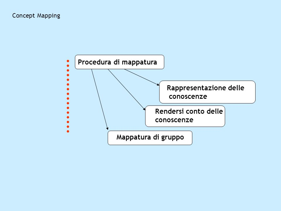 Procedura di mappatura