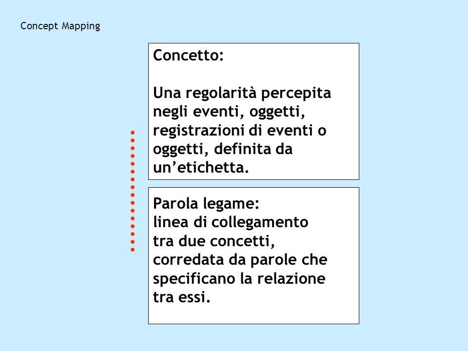 Concept Mapping Concetto: Una regolarità percepita negli eventi, oggetti, registrazioni di eventi o oggetti, definita da un'etichetta.