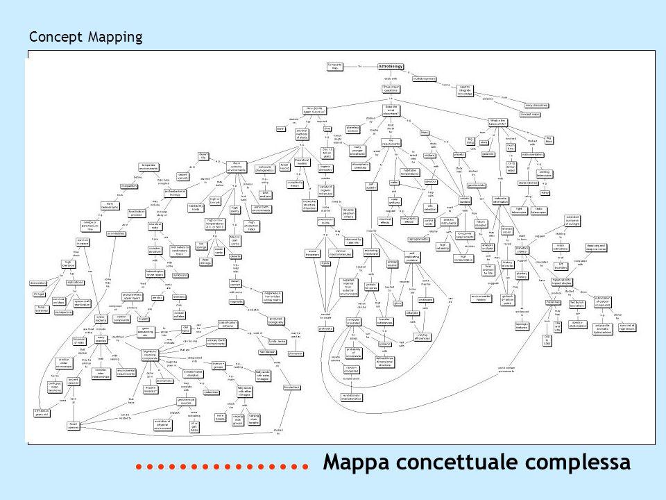 Mappa concettuale complessa