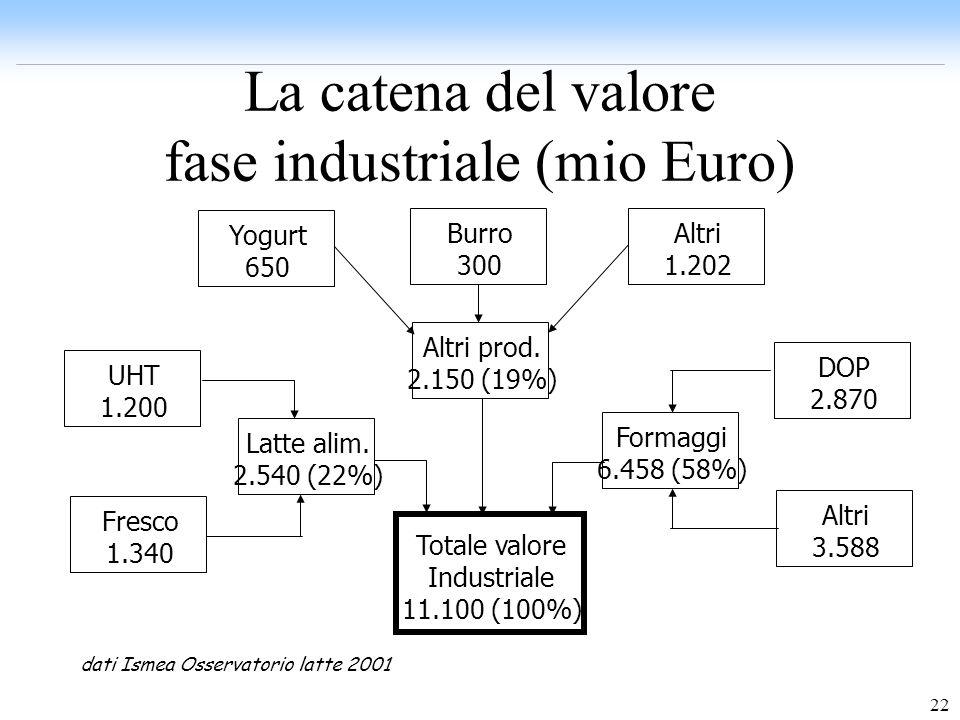 La catena del valore fase industriale (mio Euro)