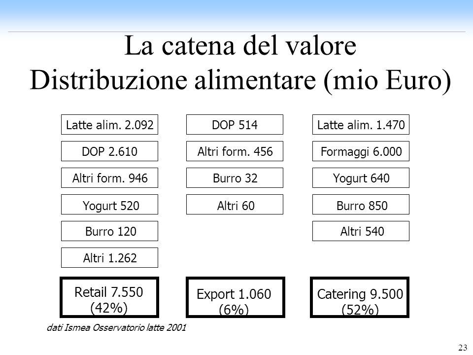 La catena del valore Distribuzione alimentare (mio Euro)