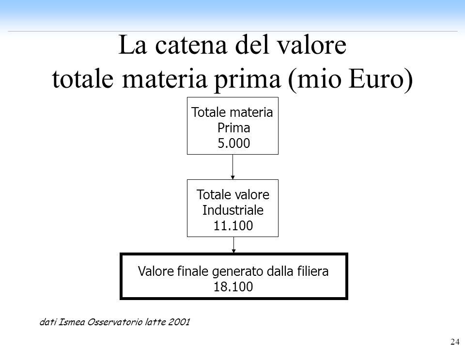 La catena del valore totale materia prima (mio Euro)