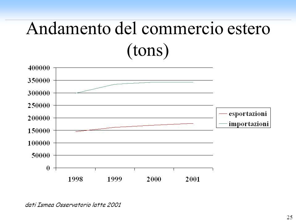 Andamento del commercio estero (tons)