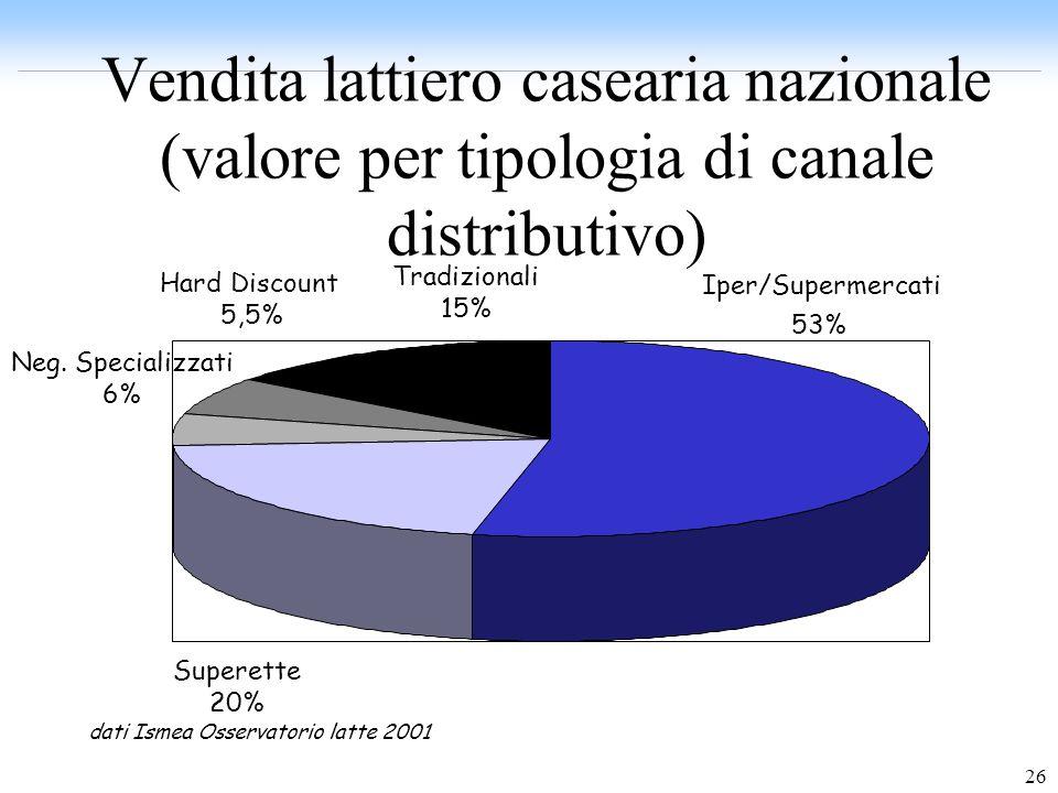 dati Ismea Osservatorio latte 2001