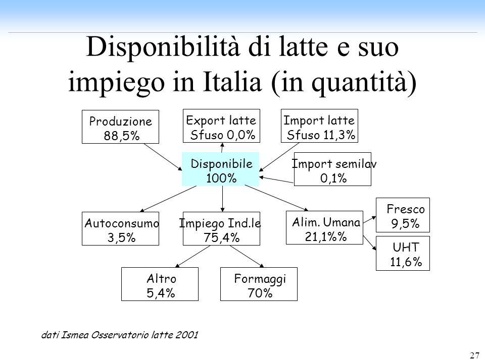 Disponibilità di latte e suo impiego in Italia (in quantità)
