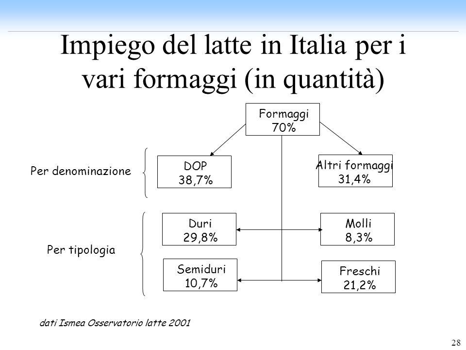 Impiego del latte in Italia per i vari formaggi (in quantità)