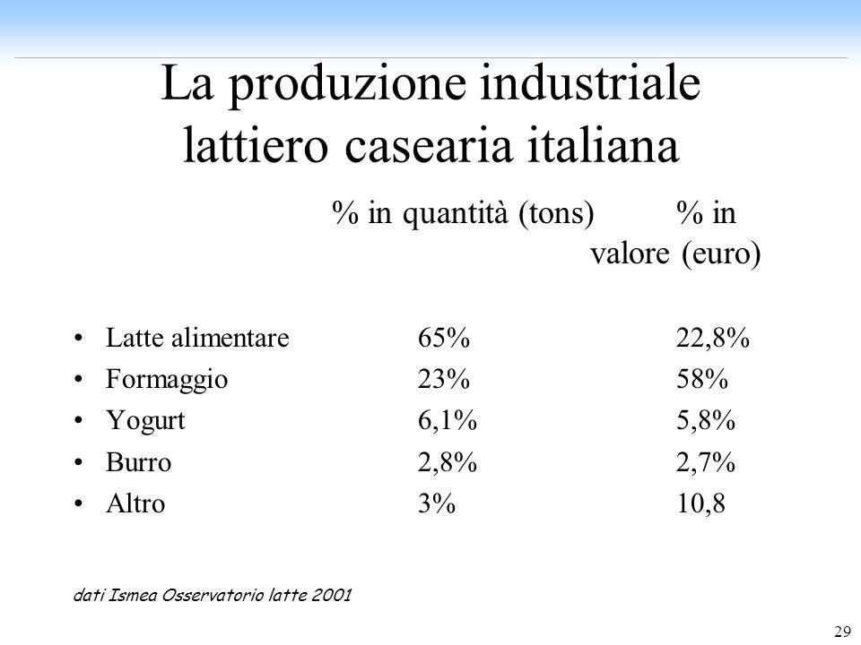 La produzione industriale lattiero casearia italiana