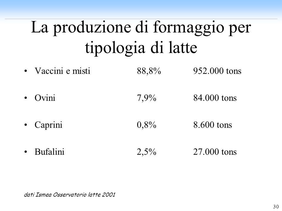 La produzione di formaggio per tipologia di latte