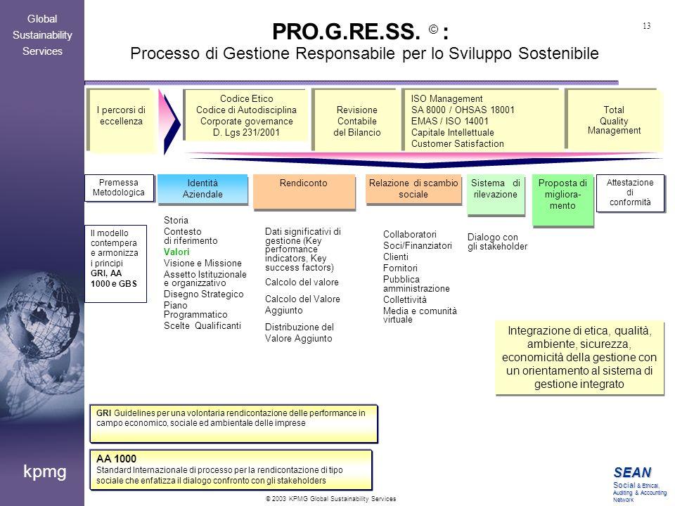 PRO.G.RE.SS. © : Processo di Gestione Responsabile per lo Sviluppo Sostenibile