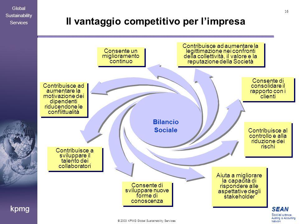 Il vantaggio competitivo per l'impresa