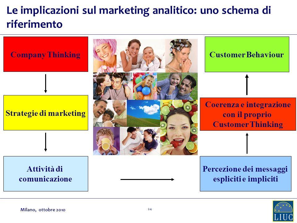 Strategie di marketing Coerenza e integrazione Percezione dei messaggi
